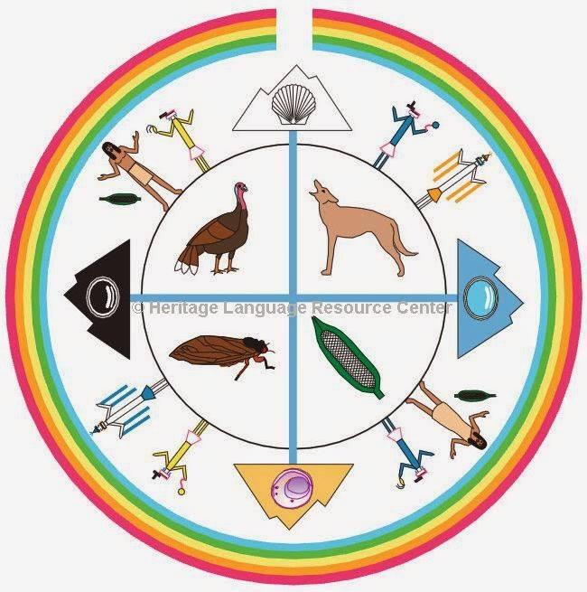 Thần thoại sáng thế của Navajo - cuộc hành trình chuyển nhà