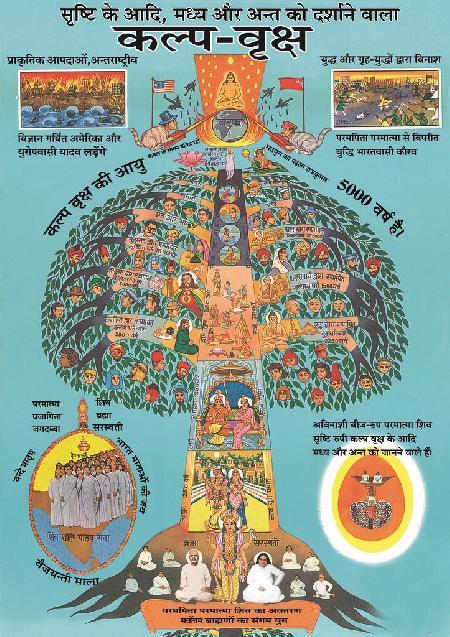 Kiếp luân hồi Kalpa